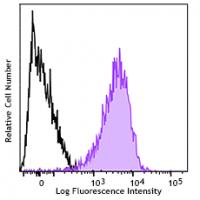 Alexa Fluor® 647 anti-CD230 (Prion)