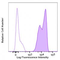 Alexa Fluor® 647 anti-human Galectin-9