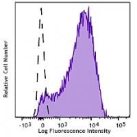 Brilliant Violet 510™ anti-human CD62P (P-Selectin)