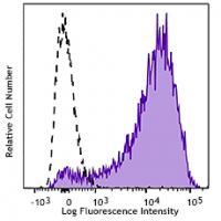 Brilliant Violet 650™ anti-human CD62P (P-Selectin)
