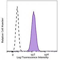 Brilliant Violet 605™ anti-human CD66a/c/e