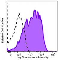 PE/Cy5 anti-human CD366 (Tim-3)