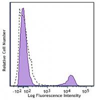 PE/Cy7 anti-human CD180 (RP105)