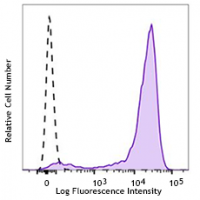 Brilliant Violet 785™ anti-human CD138 (Syndecan-1)