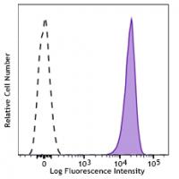 Alexa Fluor® 647 anti-mouse CD41