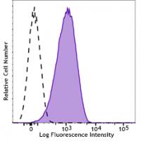 Brilliant Violet 421™ anti-human CD110